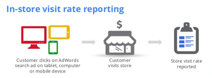 PPC hubbub - In Store Visits - Model Automotive Ads