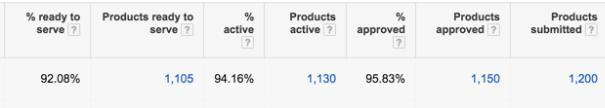 PPC hubbub - Shopping Insights