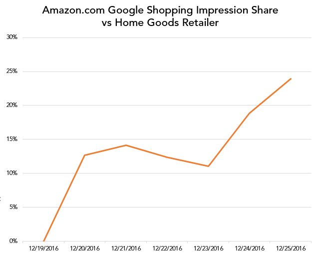 PPC hubbub - Amazon Testing Product Listing Ads