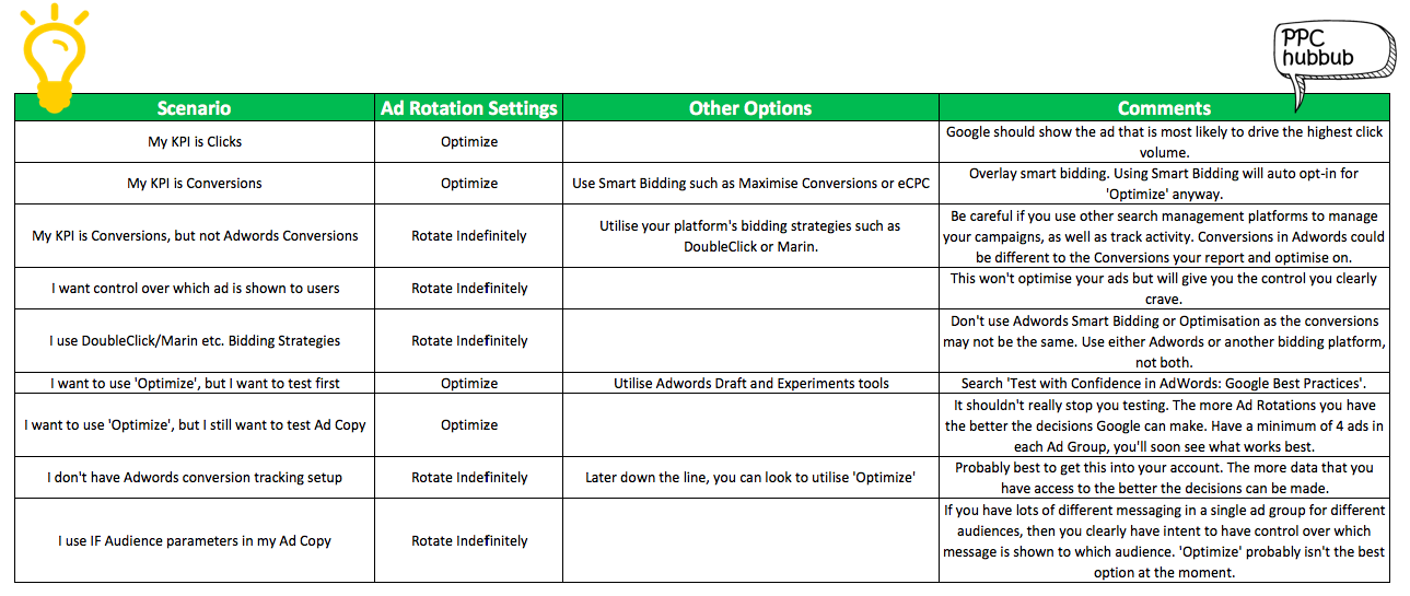 PPC hubbub (ppchubbub.com) - Ad Rotation Settings - Options