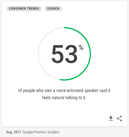PPC hubbub - Paid Voice Search