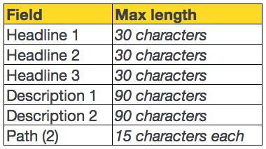 Google Text Ad Character Limits