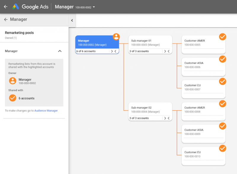 Google Ads Account Map